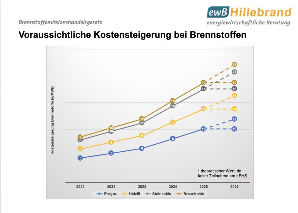 BEHG: voraussichtliche Kostensteigerung bei Brennstoffen